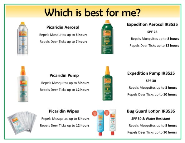 Bug Guard Plus Comparasion